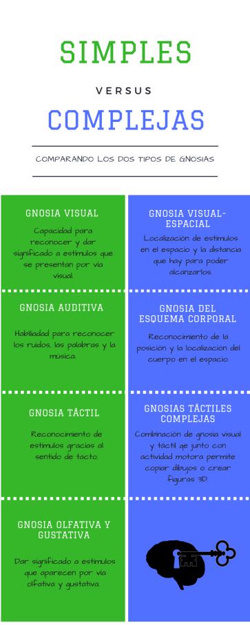 INFOGRAFIA GNOSIAS SIMPÑES Vs COMPLEJAS