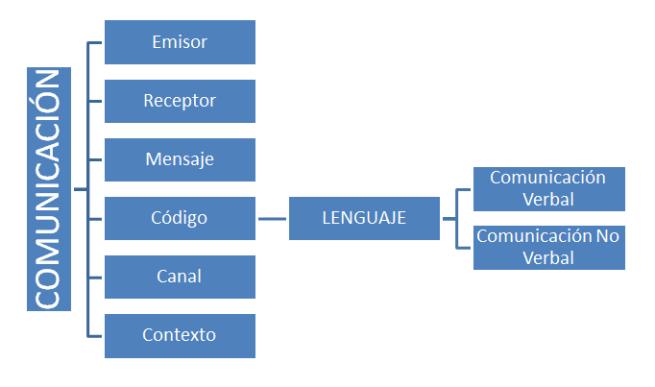 TABLA COMUNICCIÓN